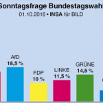 Germany: AfD almost biggest party in latest poll, just 1.5% behind Merkel's CDU